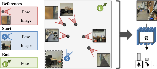 Figure 1 for Unifying Map and Landmark Based Representations for Visual Navigation