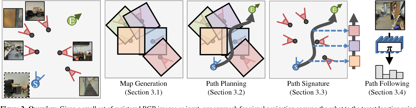 Figure 3 for Unifying Map and Landmark Based Representations for Visual Navigation
