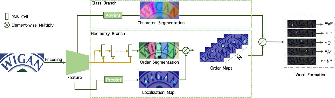 Figure 3 for TextScanner: Reading Characters in Order for Robust Scene Text Recognition