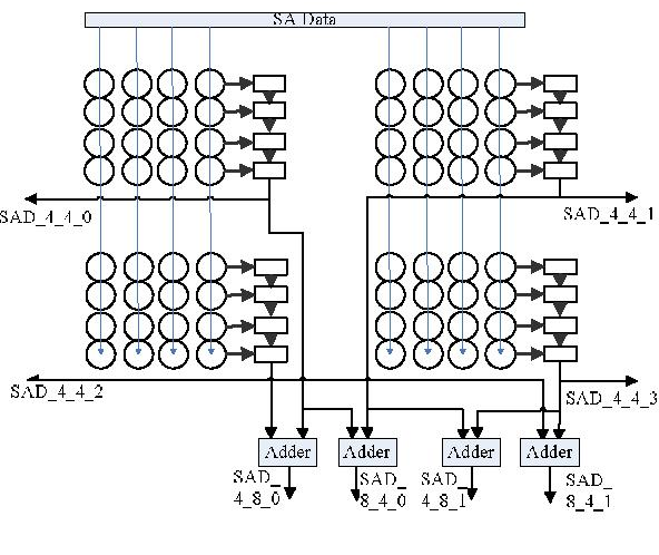 Figure 4 From A New Architecture For H 264 Variable Block Size
