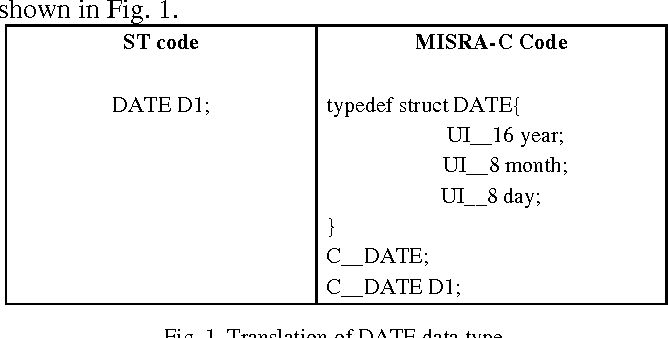 Figure 1 from MISRA-C Translator and Proposed Changes in IEC 61131-3