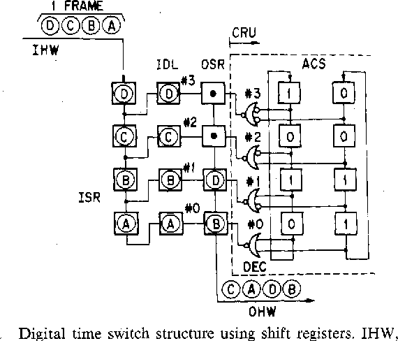 A 2gbs Throughput Gaas Digital Time Switch Lsi Using Lscfl