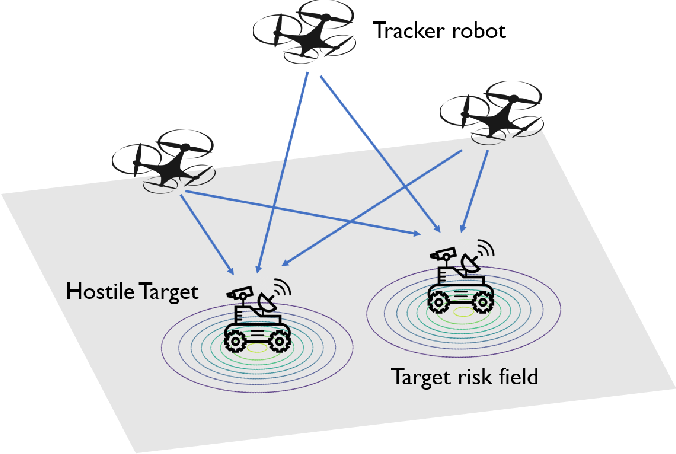 Figure 1 for Adaptive and Risk-Aware Target Tracking with Heterogeneous Robot Teams