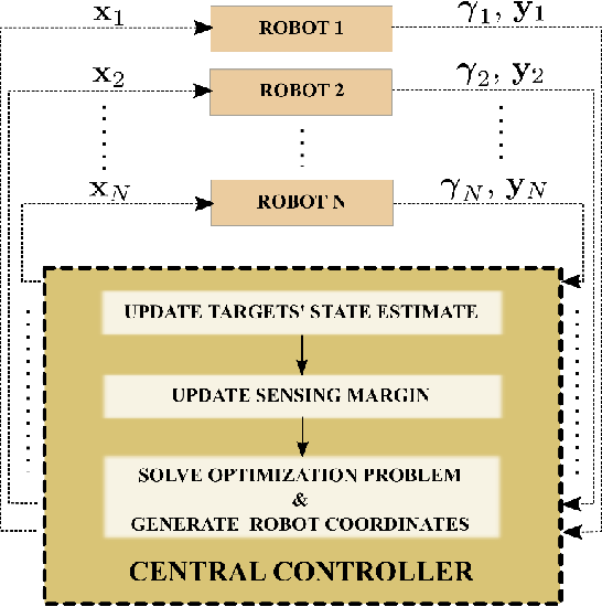 Figure 2 for Adaptive and Risk-Aware Target Tracking with Heterogeneous Robot Teams