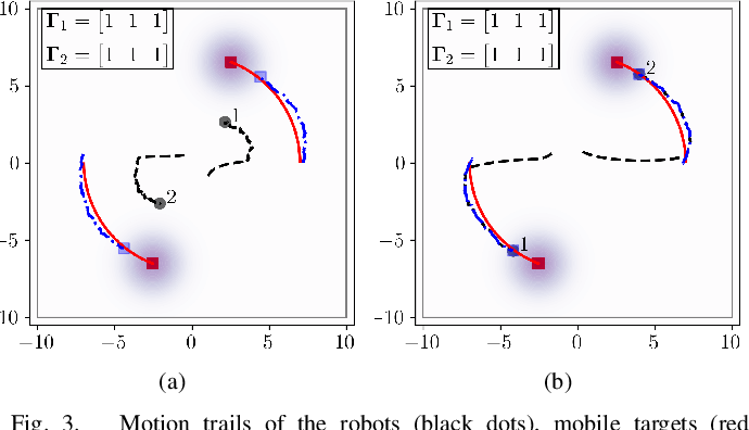 Figure 3 for Adaptive and Risk-Aware Target Tracking with Heterogeneous Robot Teams