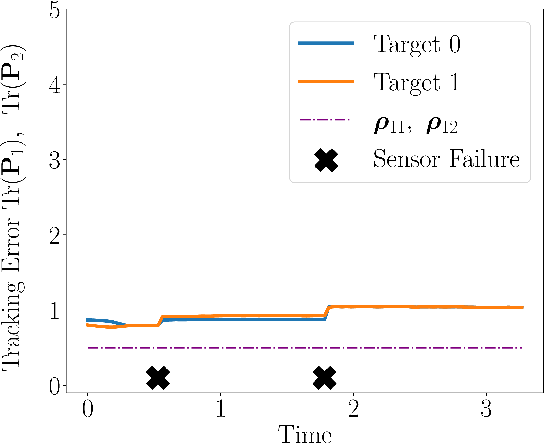 Figure 4 for Adaptive and Risk-Aware Target Tracking with Heterogeneous Robot Teams