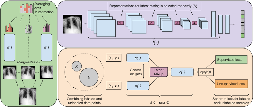 Figure 1 for Semi-supervised Medical Image Classification with Global Latent Mixing