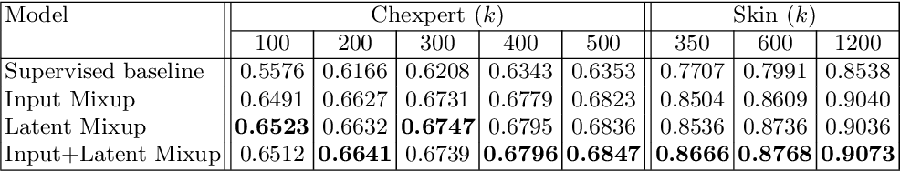 Figure 2 for Semi-supervised Medical Image Classification with Global Latent Mixing