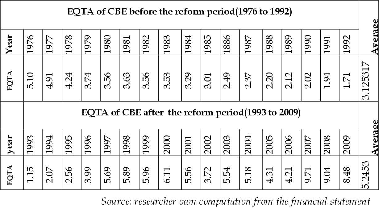 PDF] Performance Evaluation of the Commercial Bank of