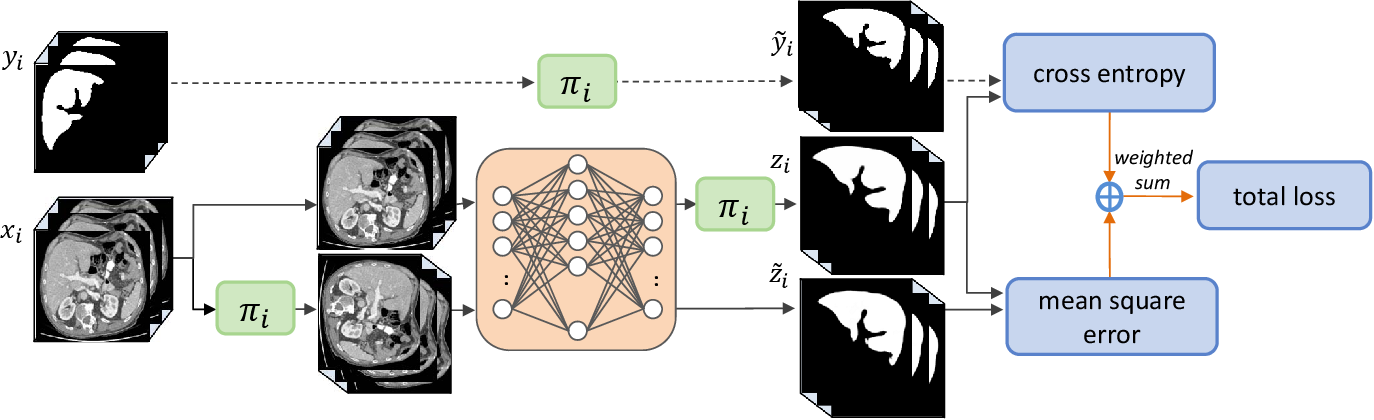 Figure 2 for Transformation Consistent Self-ensembling Model for Semi-supervised Medical Image Segmentation