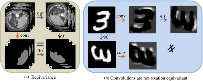 Figure 3 for Transformation Consistent Self-ensembling Model for Semi-supervised Medical Image Segmentation