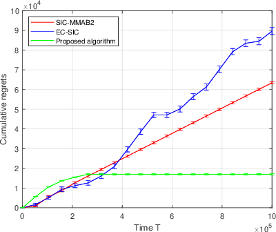 Figure 2 for Towards Optimal Algorithms for Multi-Player Bandits without Collision Sensing Information