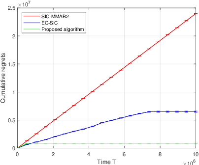 Figure 4 for Towards Optimal Algorithms for Multi-Player Bandits without Collision Sensing Information