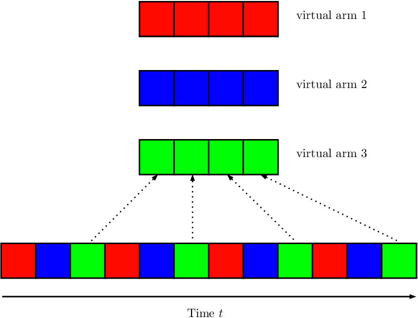 Figure 1 for Towards Optimal Algorithms for Multi-Player Bandits without Collision Sensing Information