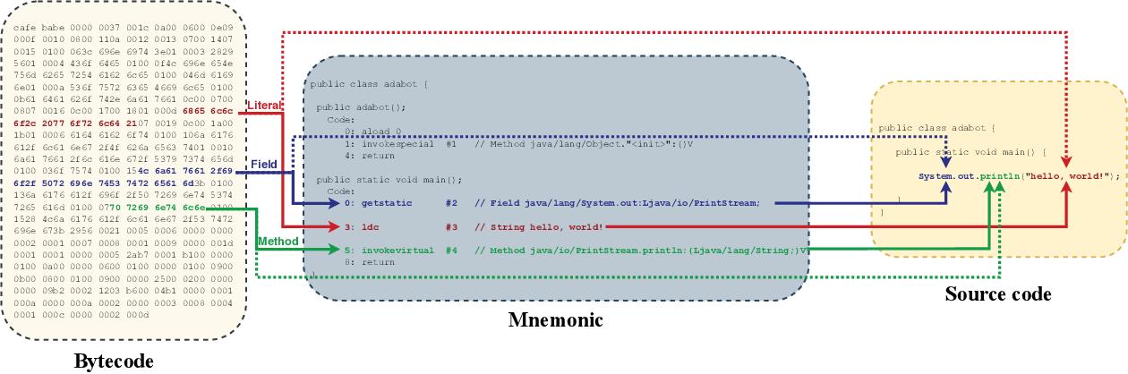 Figure 1 for Adabot: Fault-Tolerant Java Decompiler