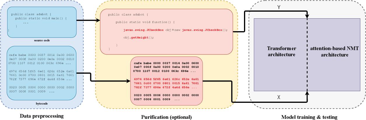 Figure 3 for Adabot: Fault-Tolerant Java Decompiler