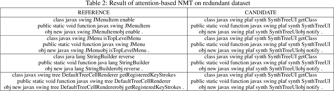 Figure 4 for Adabot: Fault-Tolerant Java Decompiler
