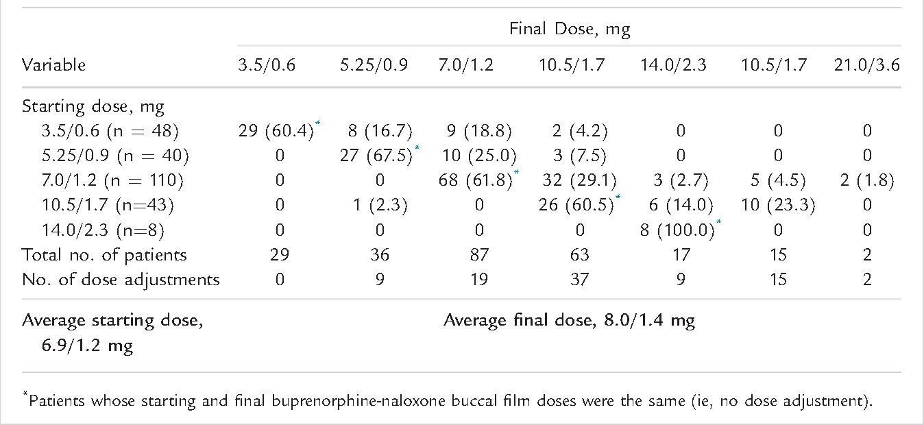 Novel Buccal Film Formulation of Buprenorphine-Naloxone for