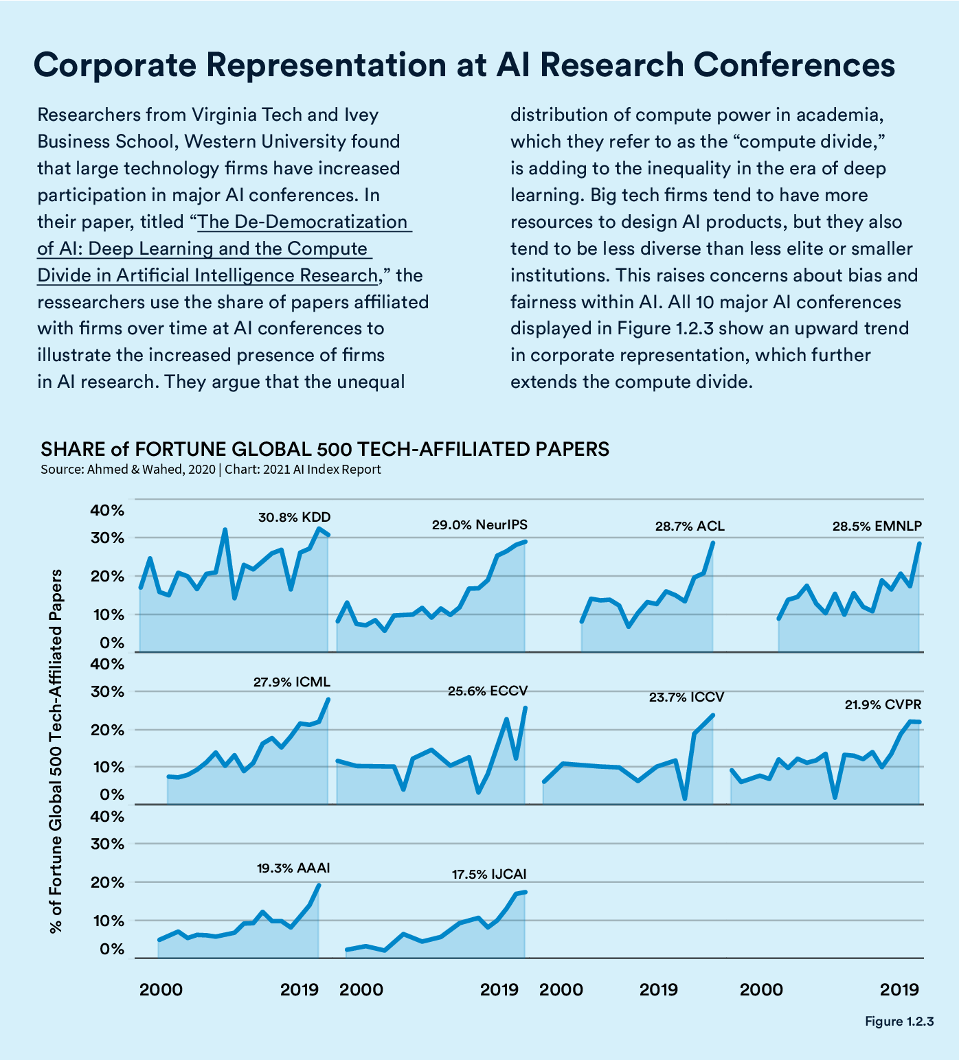 Figure 1 for The AI Index 2021 Annual Report