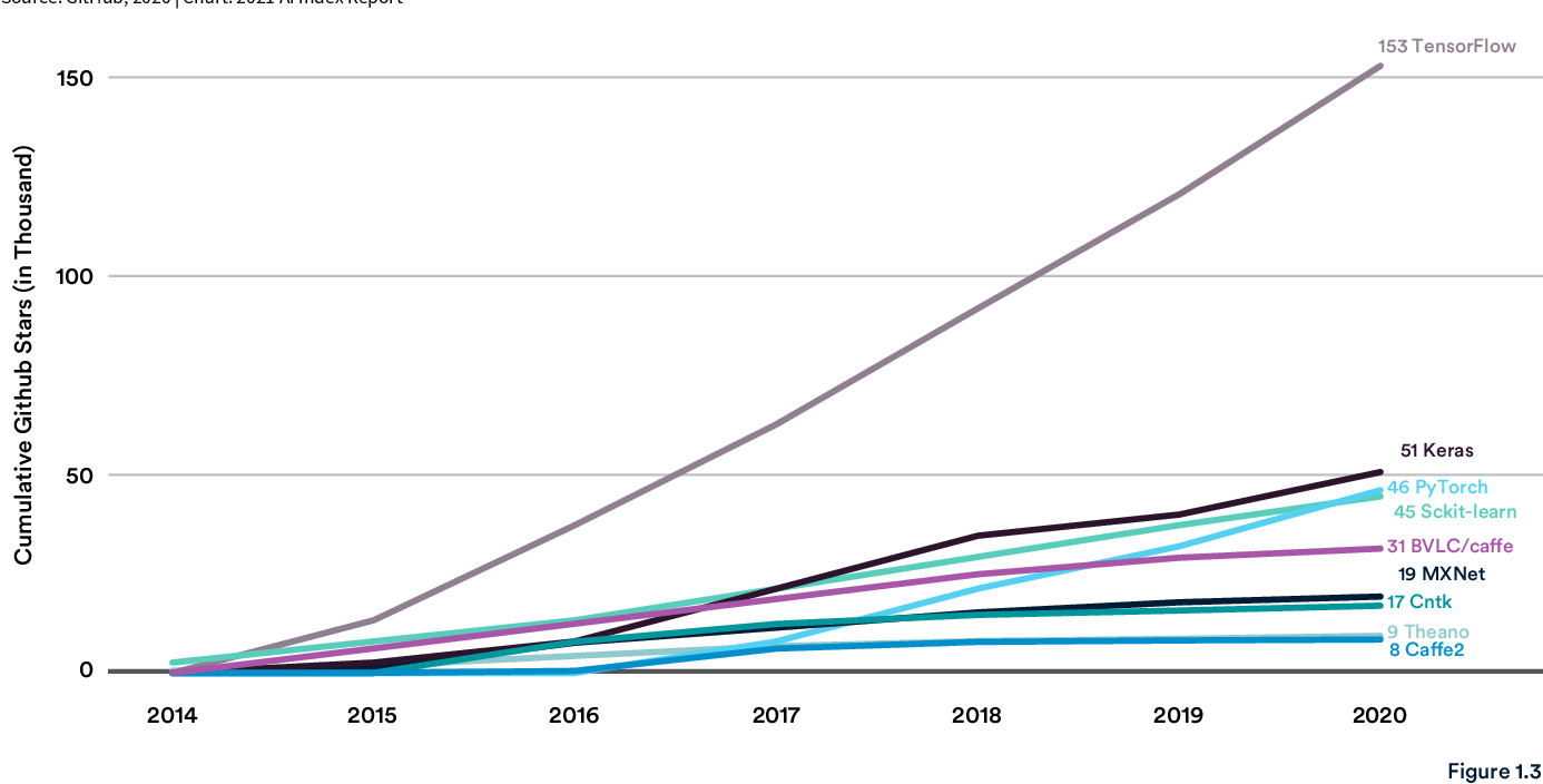 Figure 2 for The AI Index 2021 Annual Report