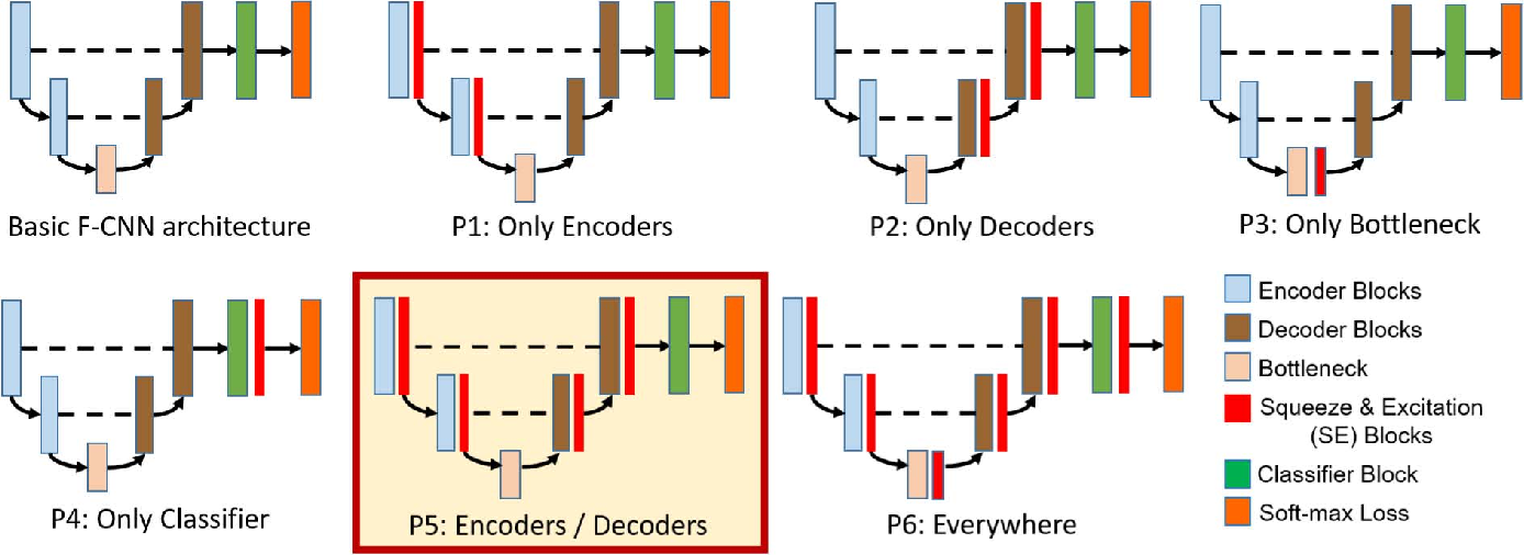 Figure 2 for Recalibrating Fully Convolutional Networks with Spatial and Channel 'Squeeze & Excitation' Blocks