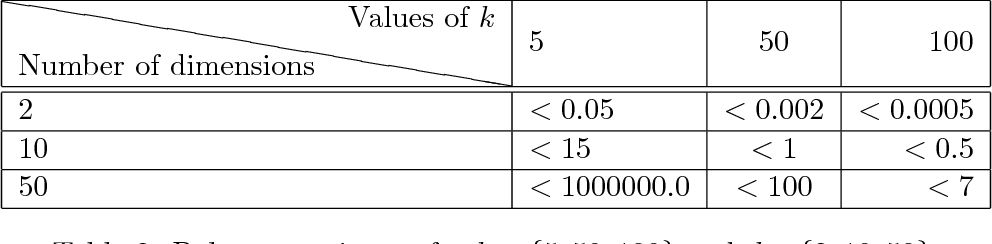Figure 4 for On the Local Structure of Stable Clustering Instances