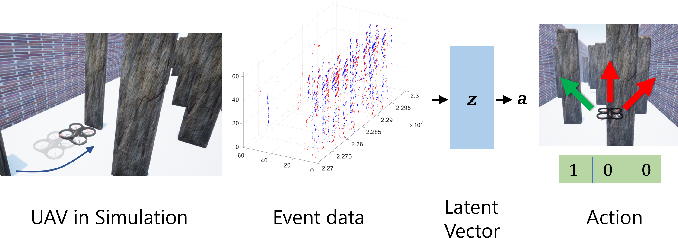 Figure 1 for Representation Learning for Event-based Visuomotor Policies