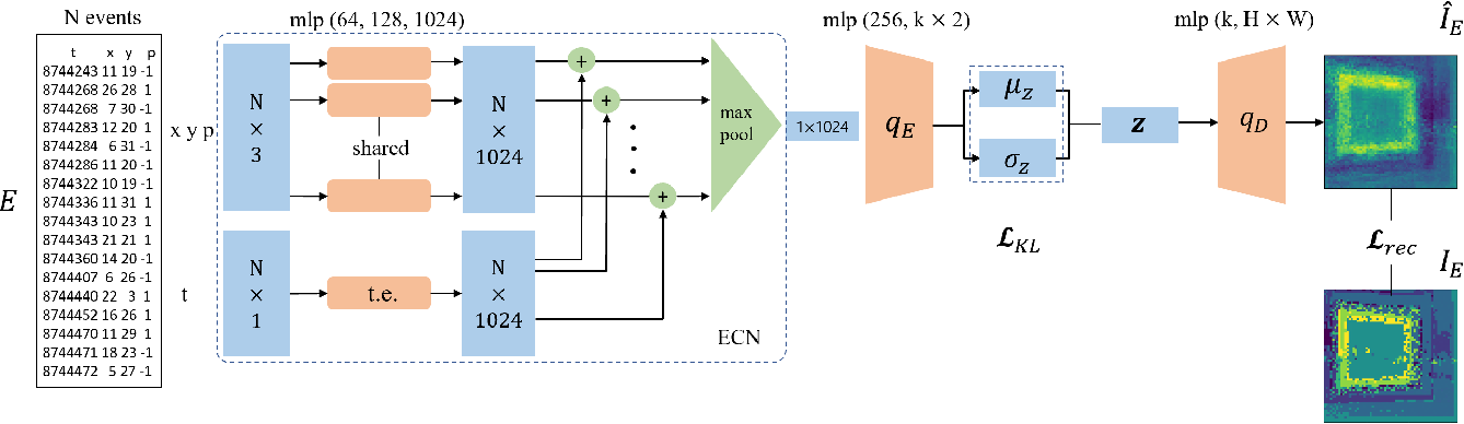 Figure 2 for Representation Learning for Event-based Visuomotor Policies