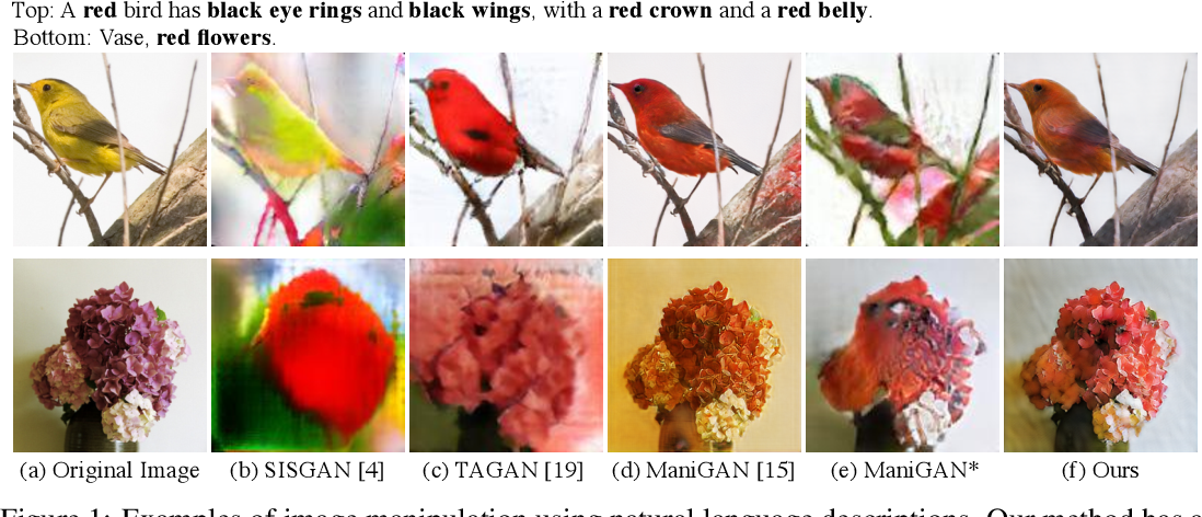 Figure 1 for Lightweight Generative Adversarial Networks for Text-Guided Image Manipulation