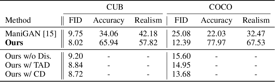 Figure 2 for Lightweight Generative Adversarial Networks for Text-Guided Image Manipulation