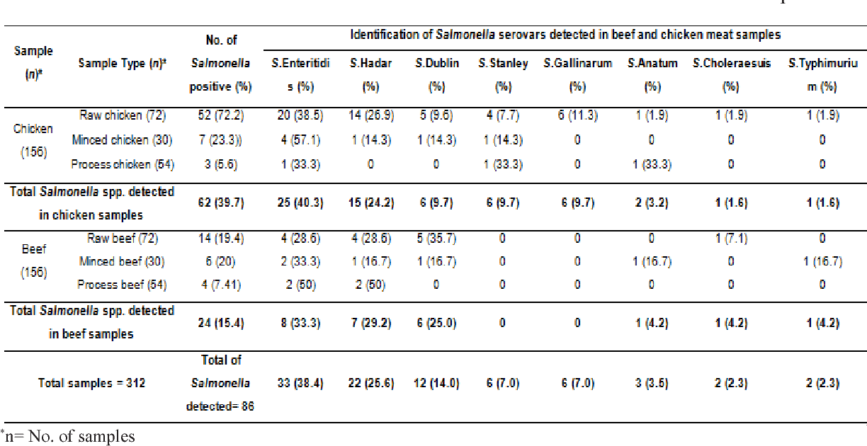 Table 2 from Prevalence of Salmonella spp  in chicken and beef from