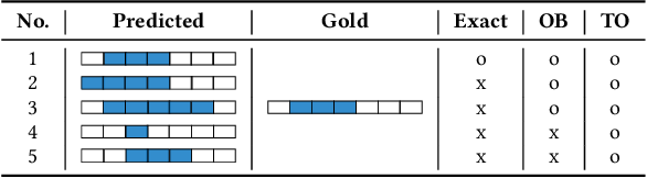 Figure 2 for A Study on Agreement in PICO Span Annotations