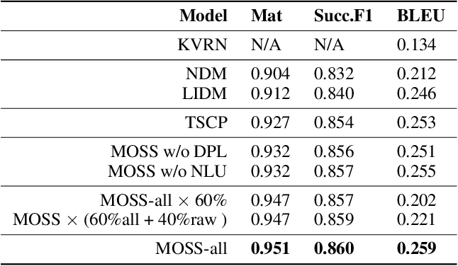 Figure 2 for MOSS: End-to-End Dialog System Framework with Modular Supervision