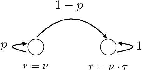 Figure 1 for Is Temporal Difference Learning Optimal? An Instance-Dependent Analysis