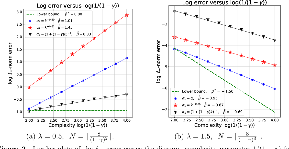 Figure 2 for Is Temporal Difference Learning Optimal? An Instance-Dependent Analysis
