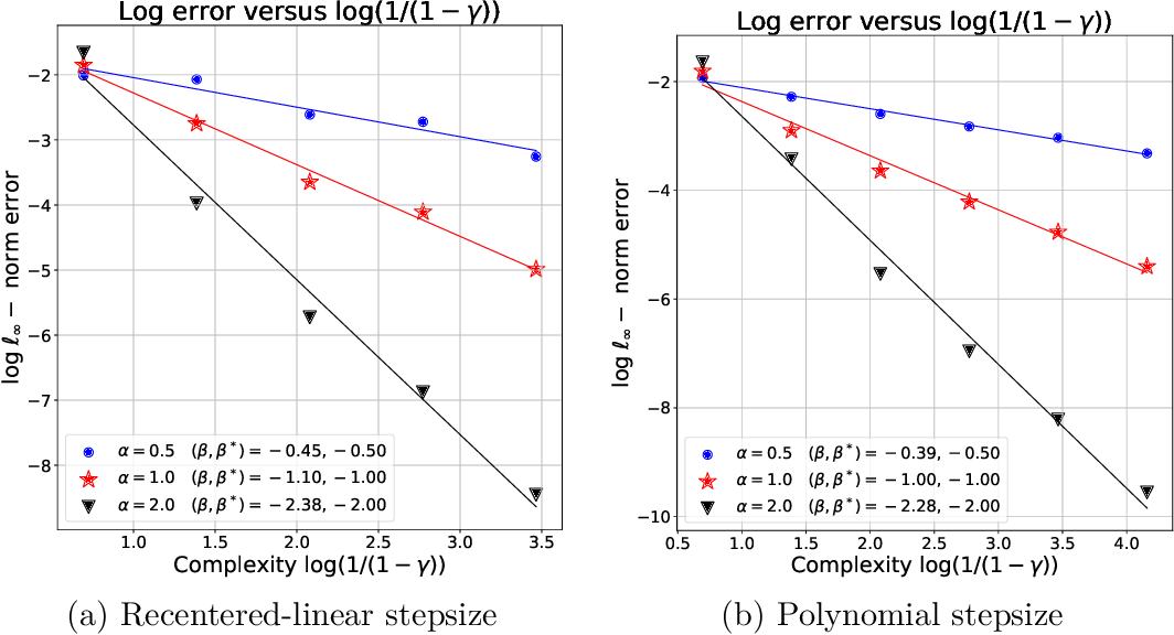 Figure 3 for Is Temporal Difference Learning Optimal? An Instance-Dependent Analysis