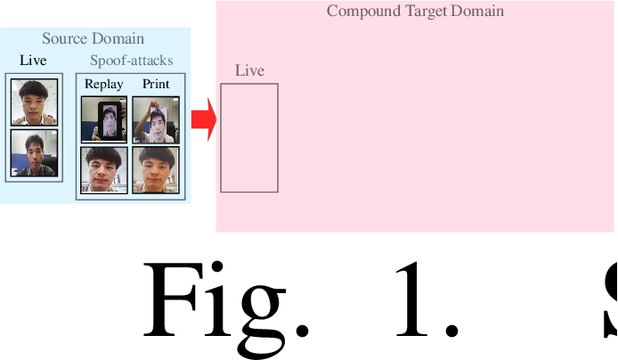 Figure 1 for Unsupervised Compound Domain Adaptation for Face Anti-Spoofing