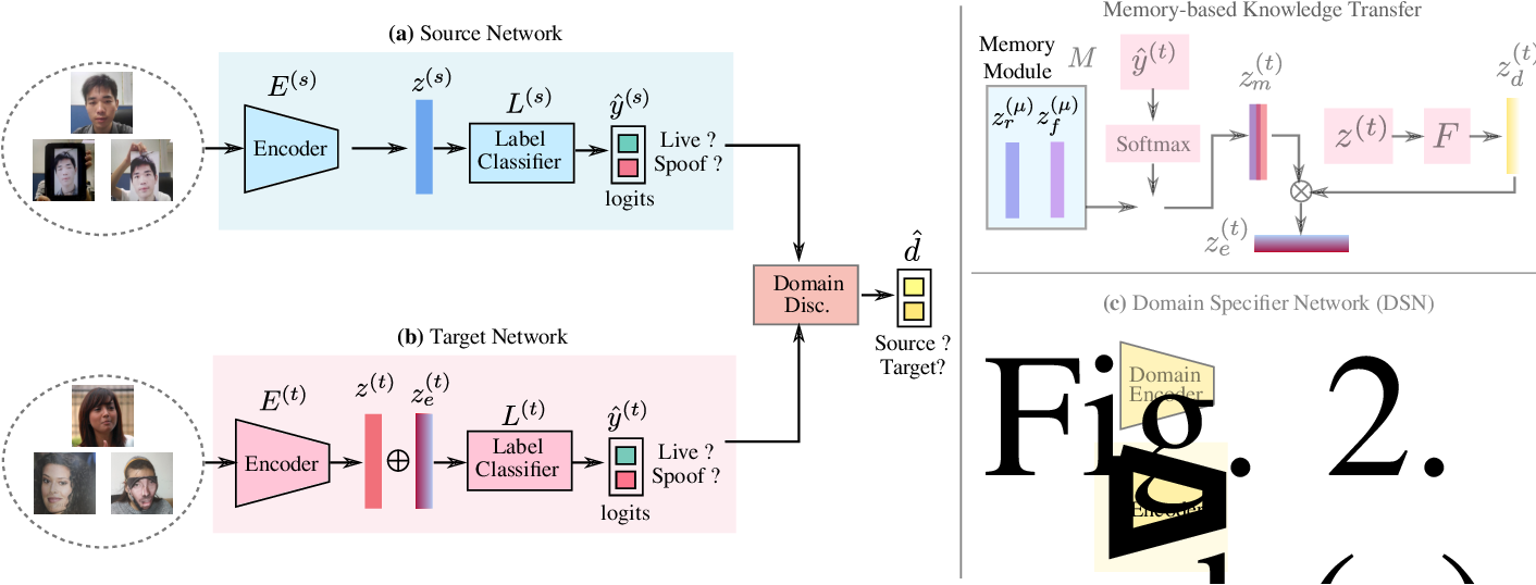 Figure 2 for Unsupervised Compound Domain Adaptation for Face Anti-Spoofing