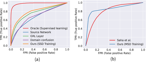 Figure 3 for Unsupervised Compound Domain Adaptation for Face Anti-Spoofing