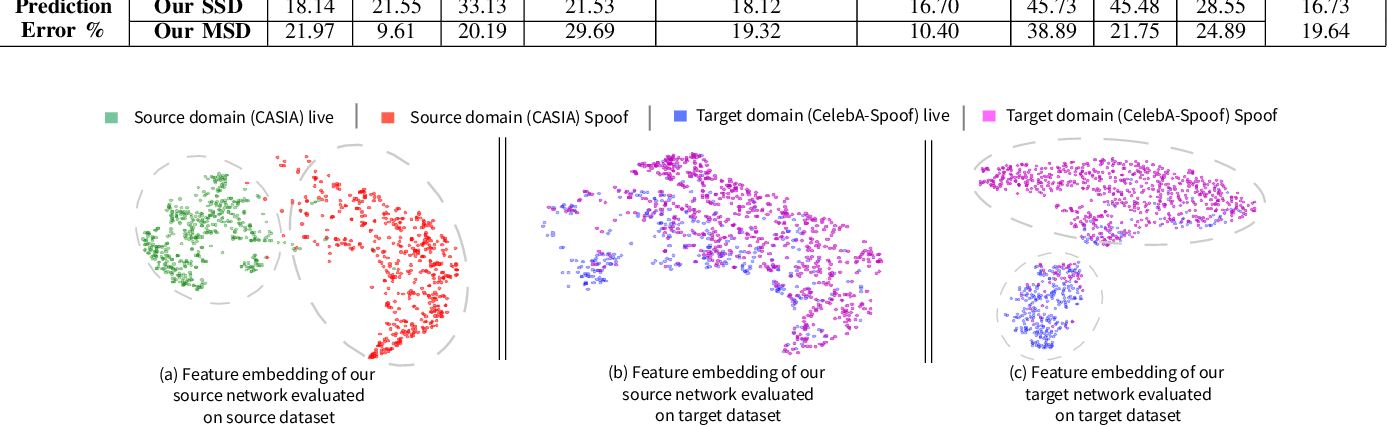 Figure 4 for Unsupervised Compound Domain Adaptation for Face Anti-Spoofing
