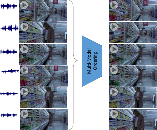 Figure 1 for Deep Multimodal Feature Encoding for Video Ordering