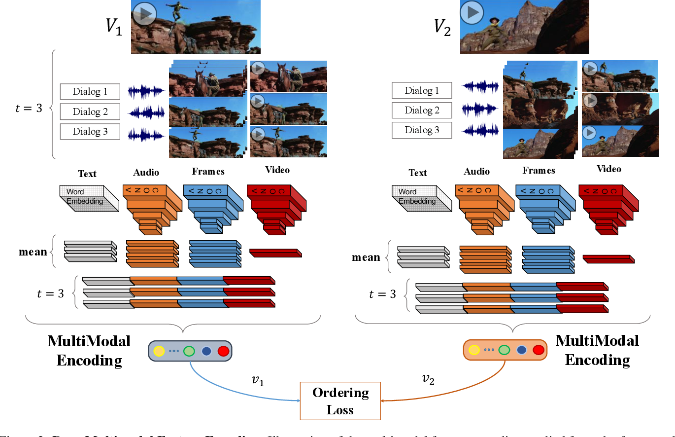 Figure 3 for Deep Multimodal Feature Encoding for Video Ordering