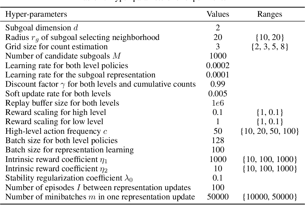 Figure 1 for Efficient Hierarchical Exploration with Stable Subgoal Representation Learning