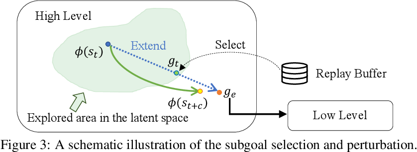 Figure 2 for Efficient Hierarchical Exploration with Stable Subgoal Representation Learning