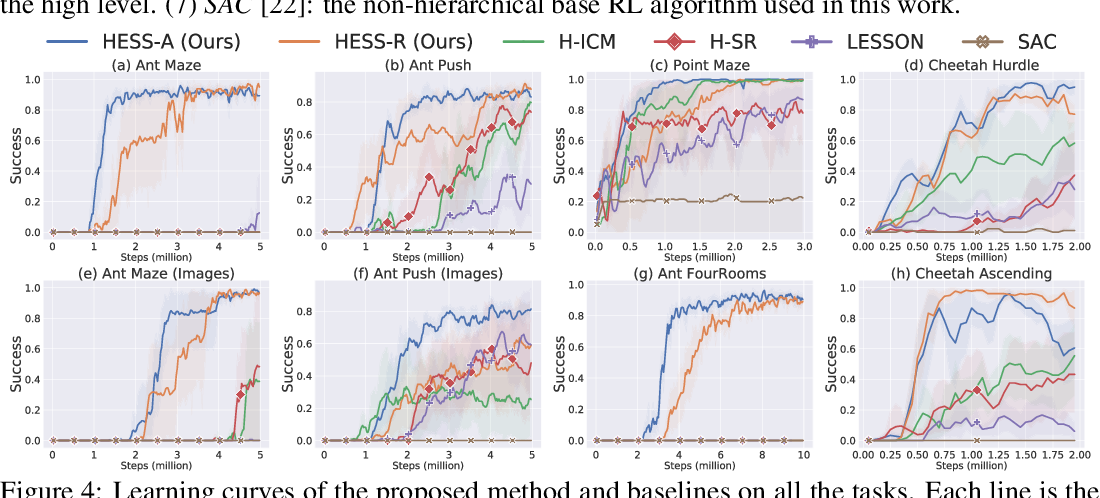 Figure 3 for Efficient Hierarchical Exploration with Stable Subgoal Representation Learning