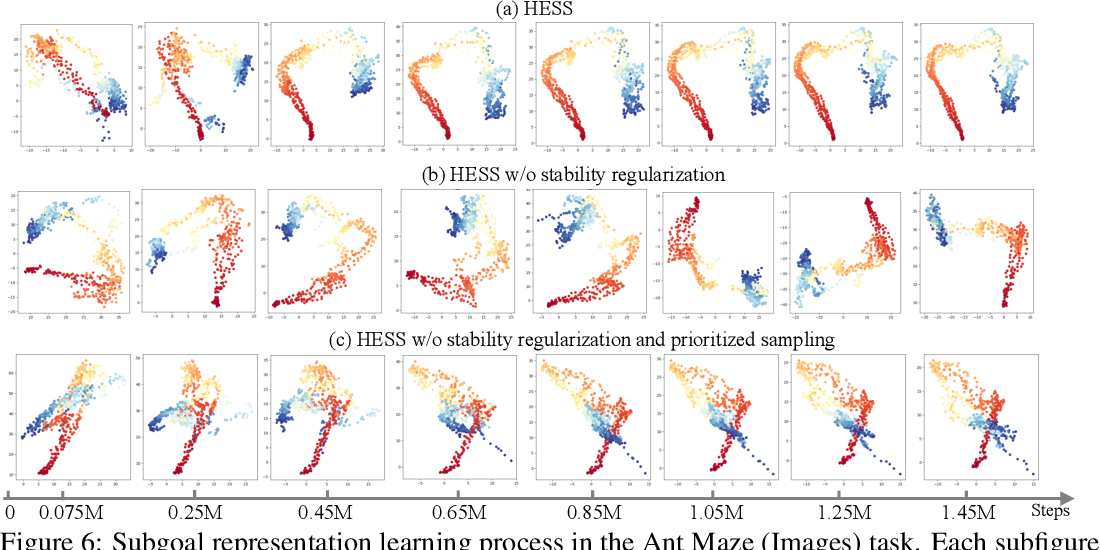 Figure 4 for Efficient Hierarchical Exploration with Stable Subgoal Representation Learning