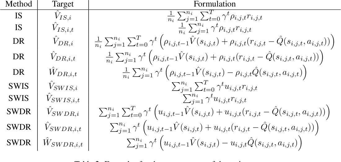 Figure 3 for Optimal Mixture Weights for Off-Policy Evaluation with Multiple Behavior Policies