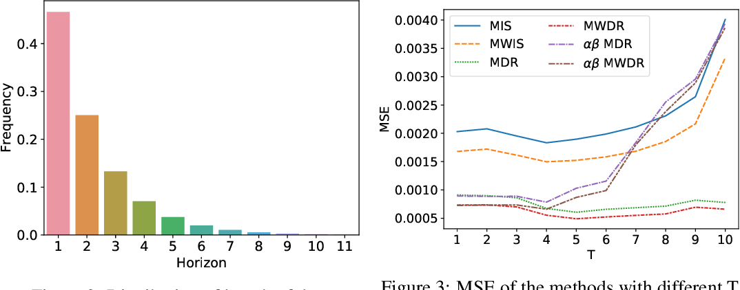 Figure 4 for Optimal Mixture Weights for Off-Policy Evaluation with Multiple Behavior Policies