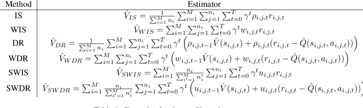 Figure 1 for Optimal Mixture Weights for Off-Policy Evaluation with Multiple Behavior Policies