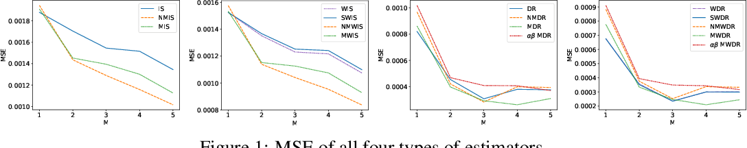 Figure 2 for Optimal Mixture Weights for Off-Policy Evaluation with Multiple Behavior Policies